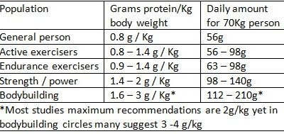 How Much Protein Should You Eat? Battersea Park Personal Trainer