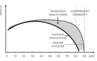 Ageing In Athletes vs Non Athletes