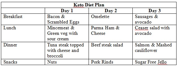 Keto & Vegan 3 Day Diet Plans - Ben Wilson Personal Trainer