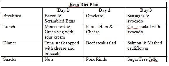 keto diet plan uk pdf