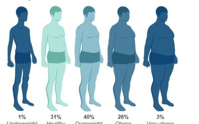 Interesting Study On Health & Weight